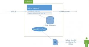 محافظت از APIها توسط FortiWeb