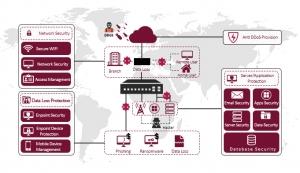 طراحی و پیاده سازی امنیت شبکه